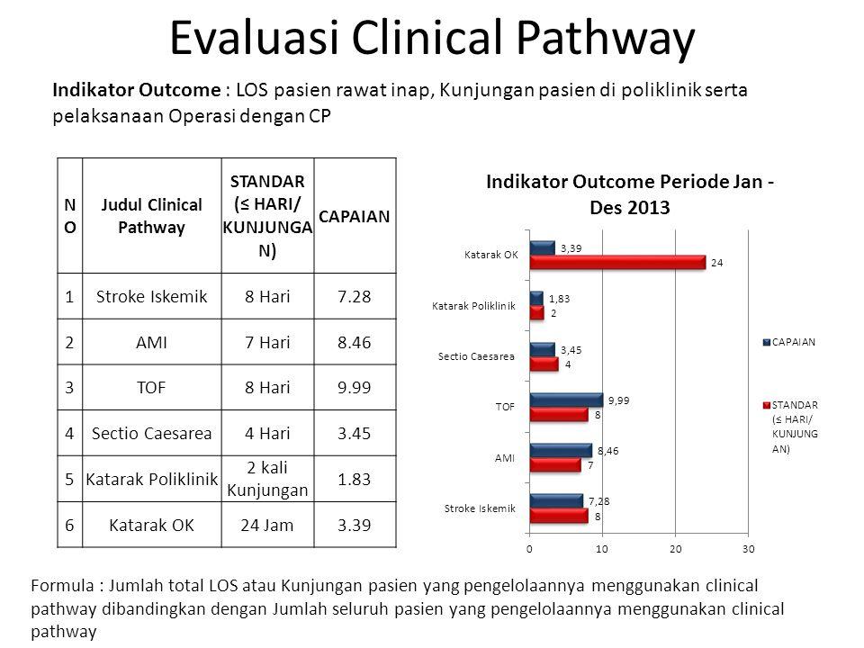 Evaluasi Clinical Pathway Indikator Outcome : LOS pasien rawat inap, Kunjungan pasien di poliklinik serta pelaksanaan Operasi dengan CP NONO Judul Cli