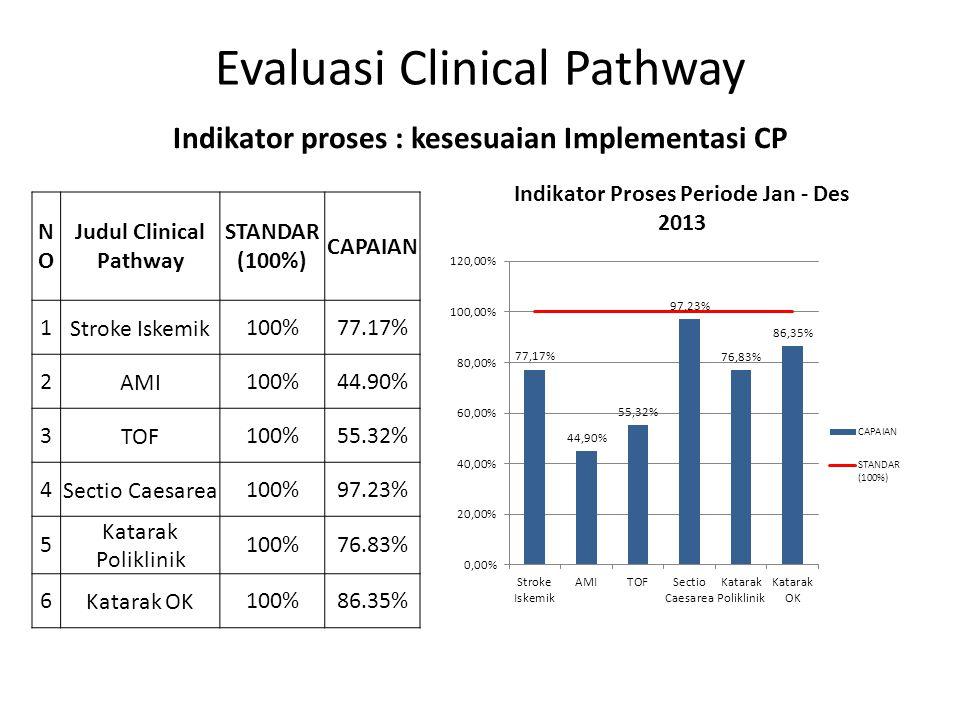 Evaluasi Clinical Pathway NONO Judul Clinical Pathway STANDAR (100%) CAPAIAN 1Stroke Iskemik100%77.17% 2AMI100%44.90% 3TOF100%55.32% 4Sectio Caesarea1