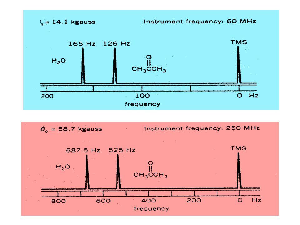 Chemical Shift = Geseran Kimia  Hal tersebut akan menyulitkan kita apabila kita ingin membandingkan data (spektrum) yang diperoleh dengan spektrometer NMR yang berbeda.