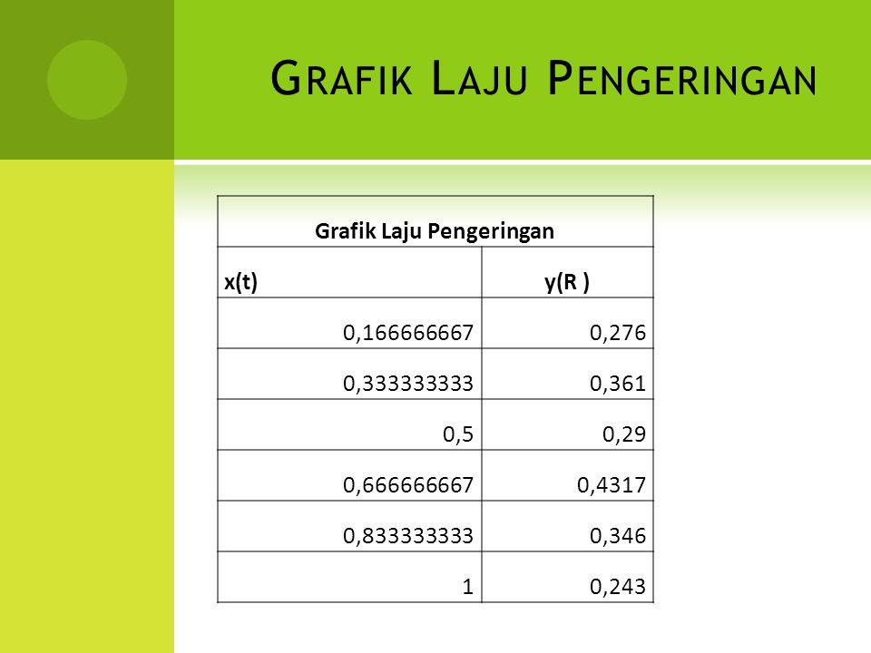 G RAFIK L AJU P ENGERINGAN Grafik Laju Pengeringan x(t)y(R ) 0,1666666670,276 0,3333333330,361 0,50,29 0,6666666670,4317 0,8333333330,346 10,243