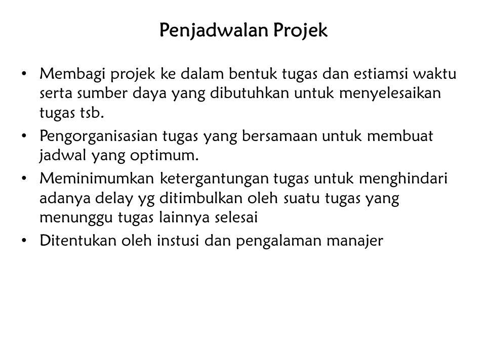 Penjadwalan Projek Membagi projek ke dalam bentuk tugas dan estiamsi waktu serta sumber daya yang dibutuhkan untuk menyelesaikan tugas tsb. Pengorgani