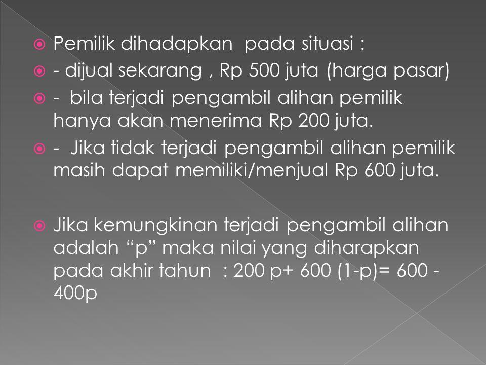  Pemilik dihadapkan pada situasi :  - dijual sekarang, Rp 500 juta (harga pasar)  - bila terjadi pengambil alihan pemilik hanya akan menerima Rp 20