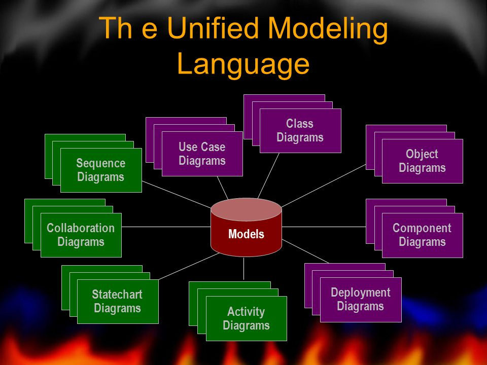 Th e Unified Modeling Language Use Case Diagrams Use Case Diagrams Use Case Diagrams Scenario Diagrams Scenario Diagrams Collaboration Diagrams State