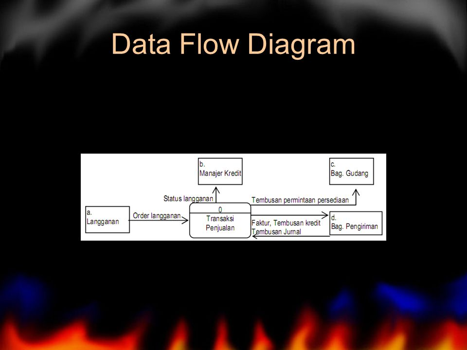 Data Flow Diagram