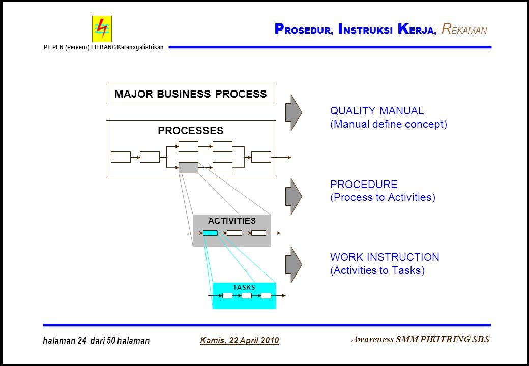 Awareness SMM PIKITRING SBS PT PLN (Persero) LITBANG Ketenagalistrikan Kamis, 22 April 2010 halaman 24 dari 50 halaman QUALITY MANUAL (Manual define c