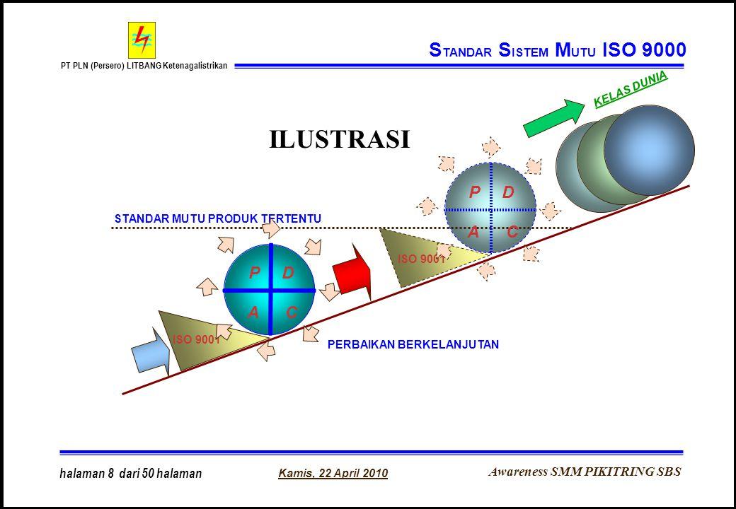 Awareness SMM PIKITRING SBS PT PLN (Persero) LITBANG Ketenagalistrikan Kamis, 22 April 2010 halaman 8 dari 50 halaman ILUSTRASI ISO 9001 STANDAR MUTU