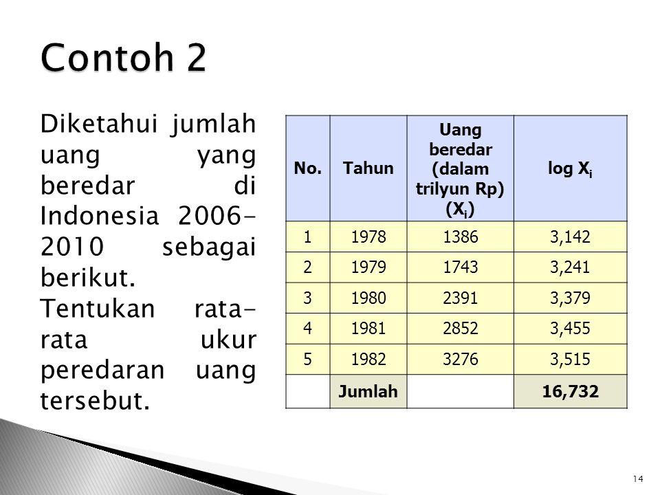 Diketahui jumlah uang yang beredar di Indonesia 2006- 2010 sebagai berikut. Tentukan rata- rata ukur peredaran uang tersebut. 14 No.Tahun Uang beredar