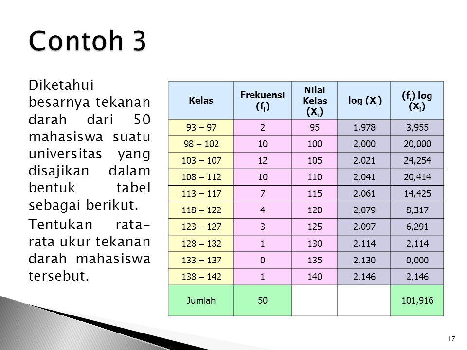 Diketahui besarnya tekanan darah dari 50 mahasiswa suatu universitas yang disajikan dalam bentuk tabel sebagai berikut. Tentukan rata- rata ukur tekan