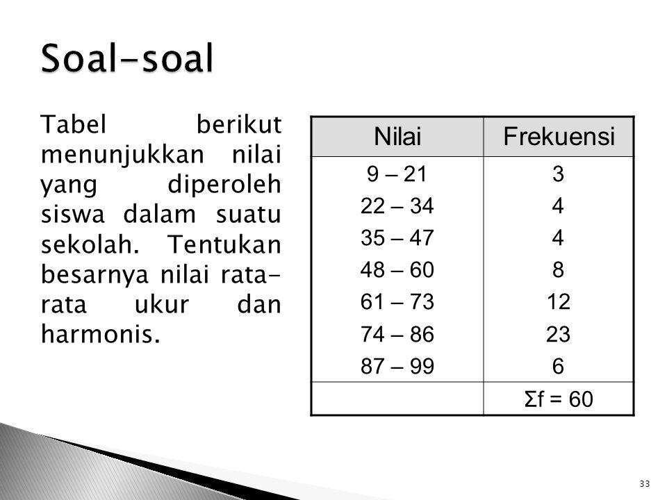Tabel berikut menunjukkan nilai yang diperoleh siswa dalam suatu sekolah. Tentukan besarnya nilai rata- rata ukur dan harmonis. 33 NilaiFrekuensi 9 –