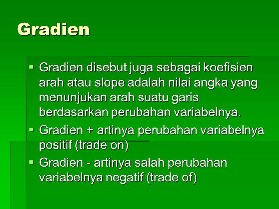 Gradien  Gradien disebut juga sebagai koefisien arah atau slope adalah nilai angka yang menunjukan arah suatu garis berdasarkan perubahan variabelnya.
