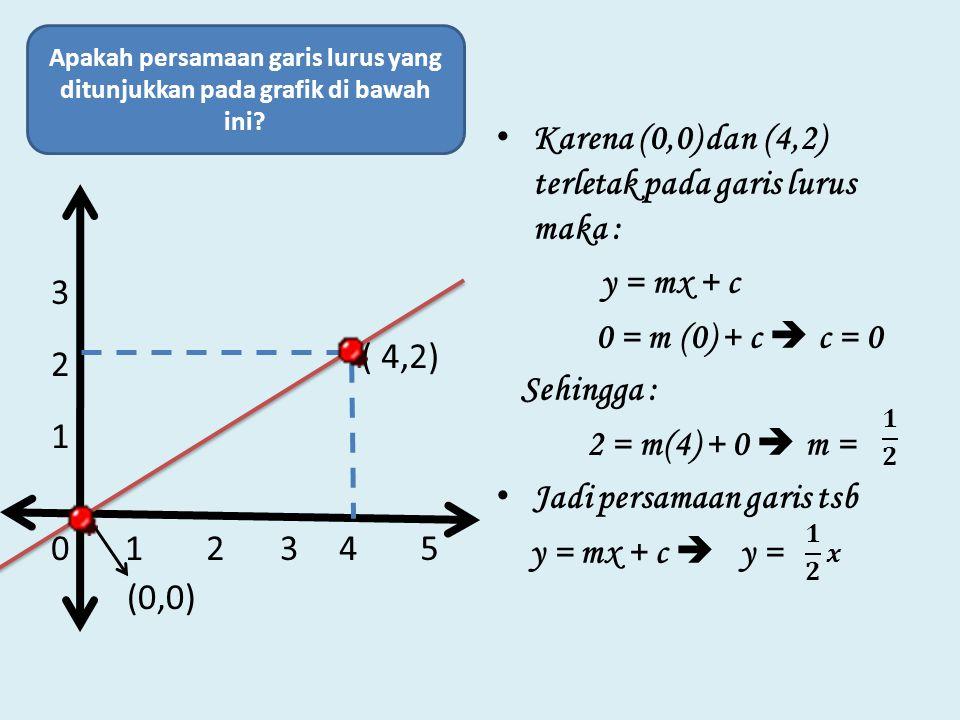 Bagaimana jika grafiknya diketahui dan ditanya persamaan garis lurusnya?