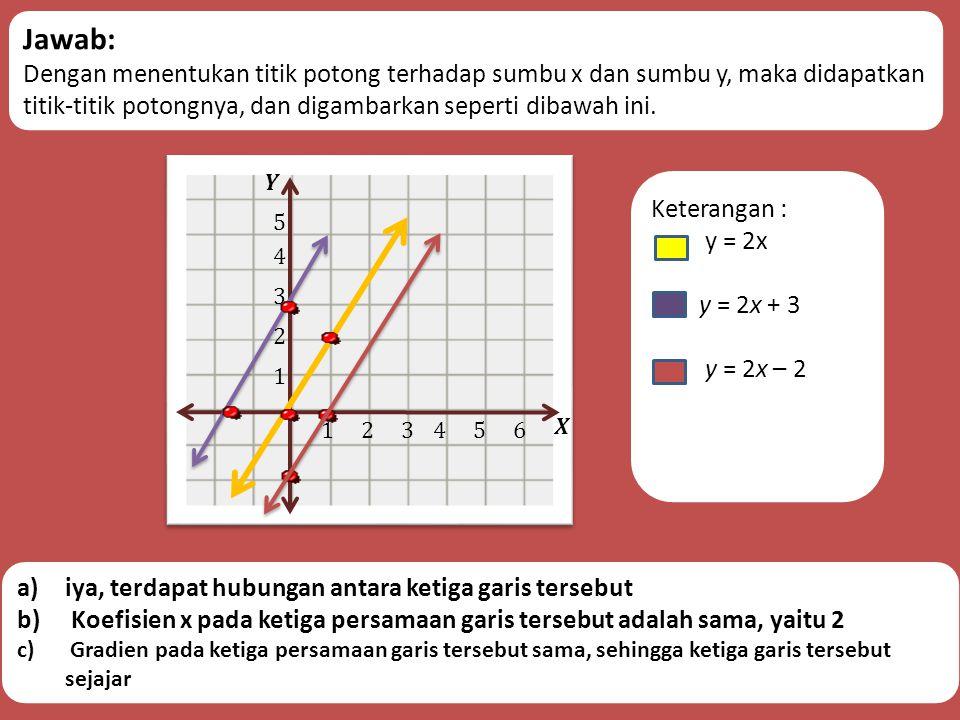4. Gambarlah grafik dari y = 2x, y = 2x + 3, dan y = 2x – 2 pada satu bidang koordinat. a)Adakah hubungan antara ketiga garis tersebut? b)Bagaimanakah