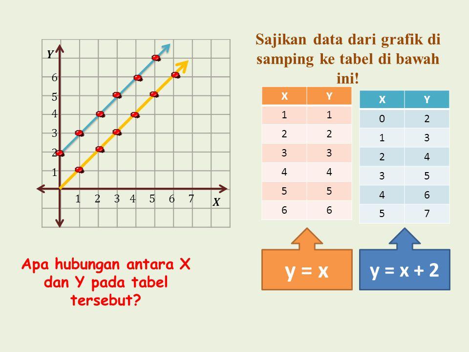 Sajikan data dari grafik di samping ke tabel di bawah ini.