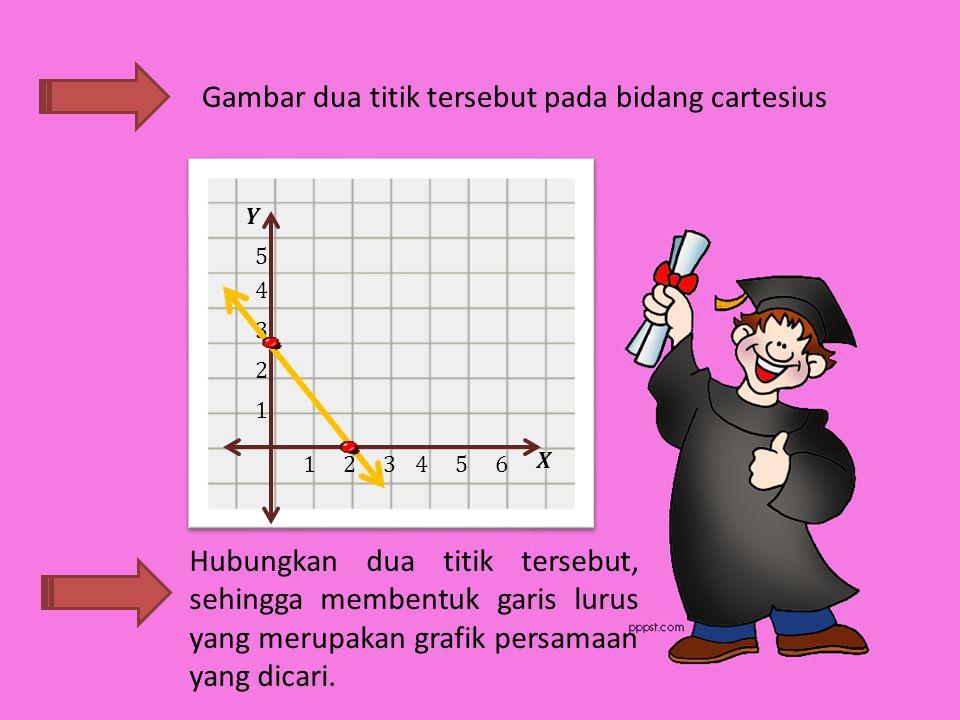 Gambar dua titik tersebut pada bidang cartesius Hubungkan dua titik tersebut, sehingga membentuk garis lurus yang merupakan grafik persamaan yang dicari.