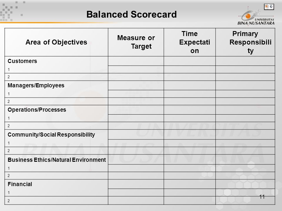 11 Balanced Scorecard Area of Objectives Measure or Target Time Expectati on Primary Responsibili ty Customers 1 2 Managers/Employees 1 2 Operations/Processes 1 2 Community/Social Responsibility 1 2 Business Ethics/Natural Environment 1 2 Financial 1 2