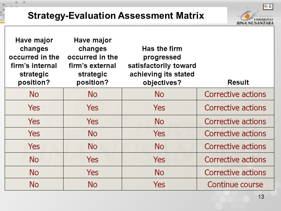13 Strategy-Evaluation Assessment Matrix Continue courseYesNo Corrective actionsNoYesNo Corrective actionsYes No Corrective actionsNo Yes Corrective actionsYesNoYes Corrective actionsNoYes Corrective actionsYes Corrective actionsNo Result Has the firm progressed satisfactorily toward achieving its stated objectives.