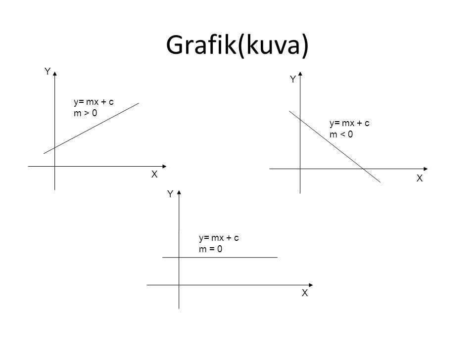 Grafik(kuva) y= mx + c m > 0 y= mx + c m < 0 y= mx + c m = 0 X X X Y Y Y