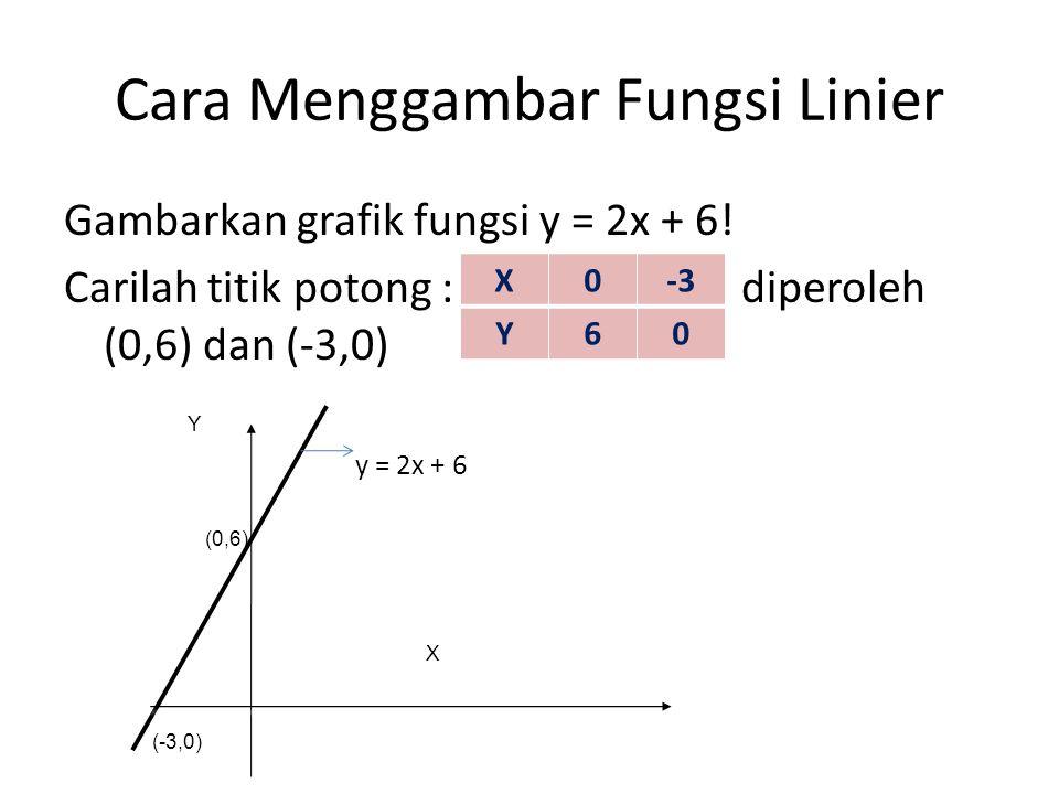 Cara Menggambar Fungsi Linier Gambarkan grafik fungsi y = 2x + 6! Carilah titik potong : diperoleh (0,6) dan (-3,0) X0-3 Y60 X Y (-3,0) (0,6) y = 2x +
