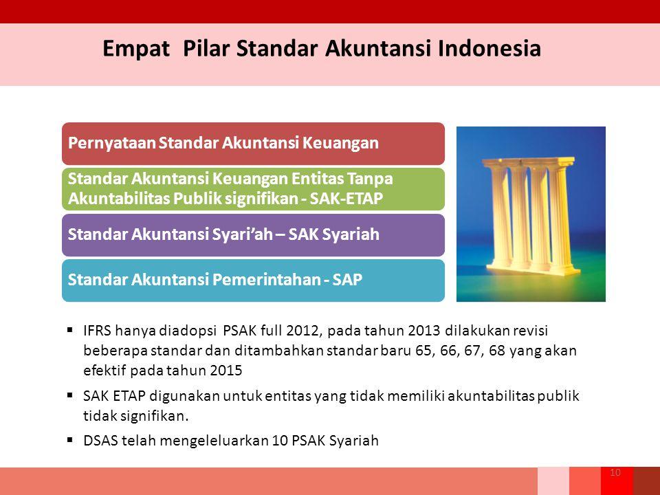 Empat Pilar Standar Akuntansi Indonesia 10  IFRS hanya diadopsi PSAK full 2012, pada tahun 2013 dilakukan revisi beberapa standar dan ditambahkan sta