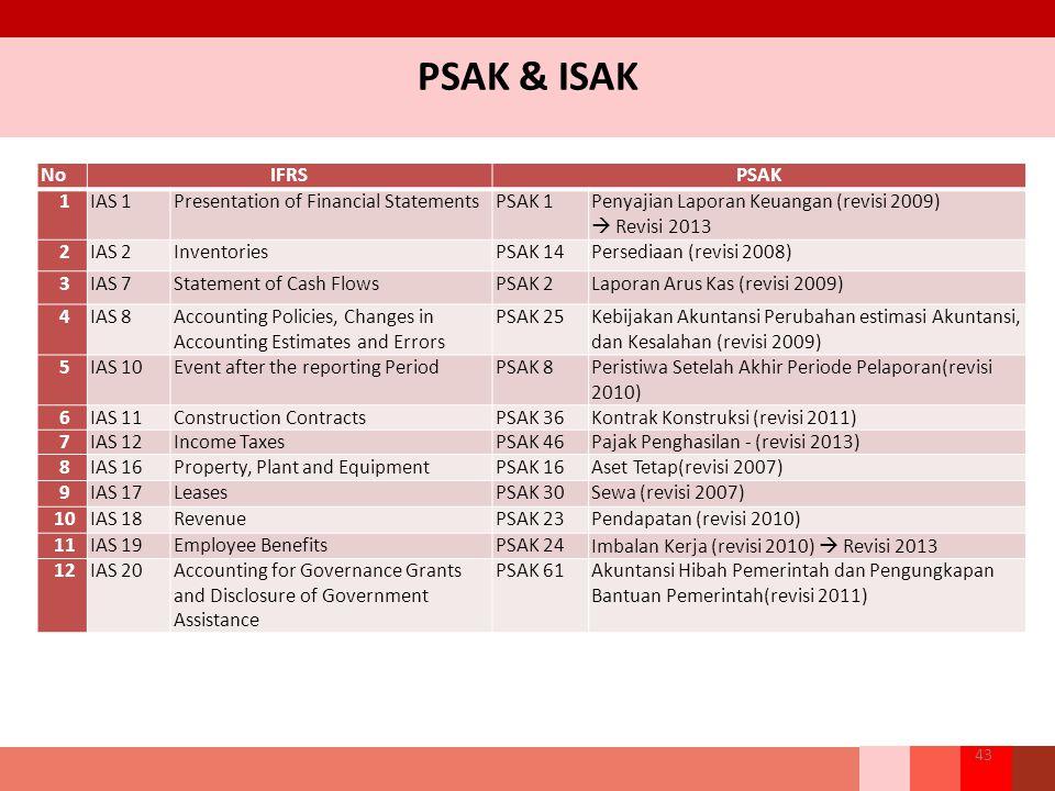 PSAK & ISAK 43 NoIFRSPSAK 1IAS 1Presentation of Financial StatementsPSAK 1Penyajian Laporan Keuangan (revisi 2009)  Revisi 2013 2IAS 2InventoriesPSAK