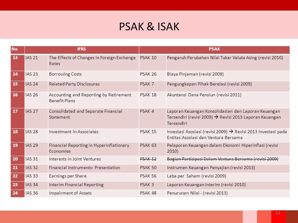 PSAK & ISAK 44 NoIFRSPSAK 13IAS 21The Effects of Changes in Foreign Exchange Rates PSAK 10Pengaruh Perubahan Nilai Tukar Valuta Asing (revisi 2010) 14