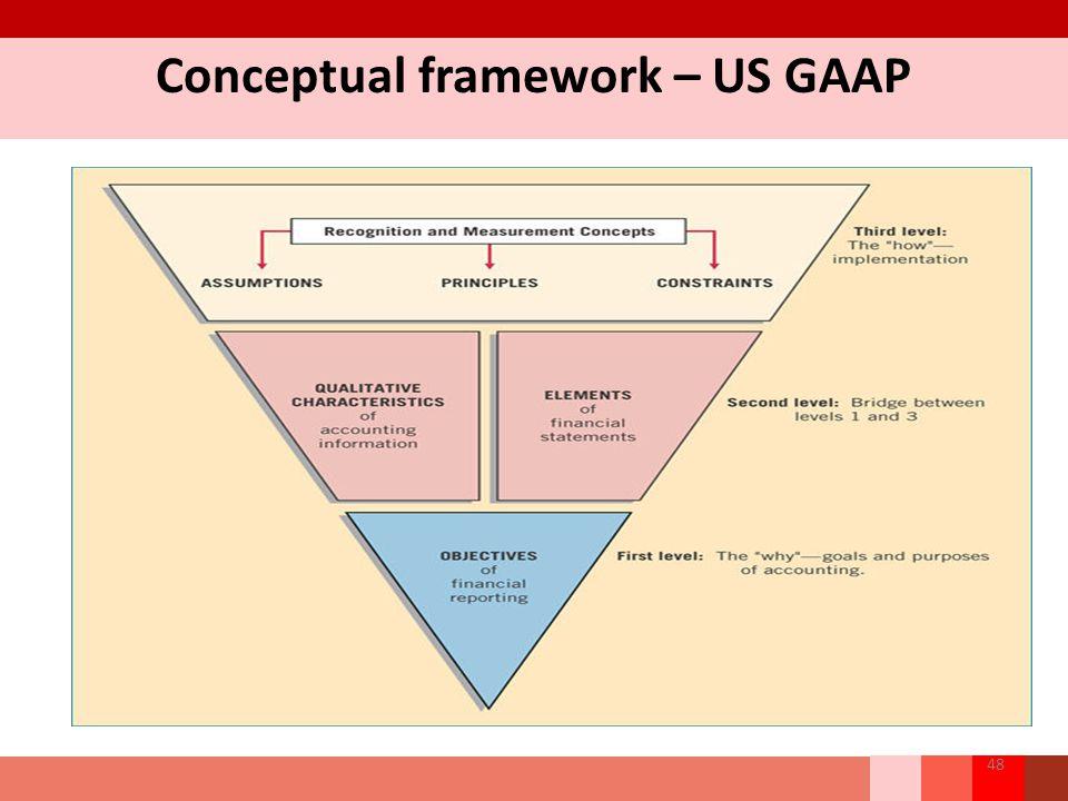 Conceptual framework – US GAAP 48