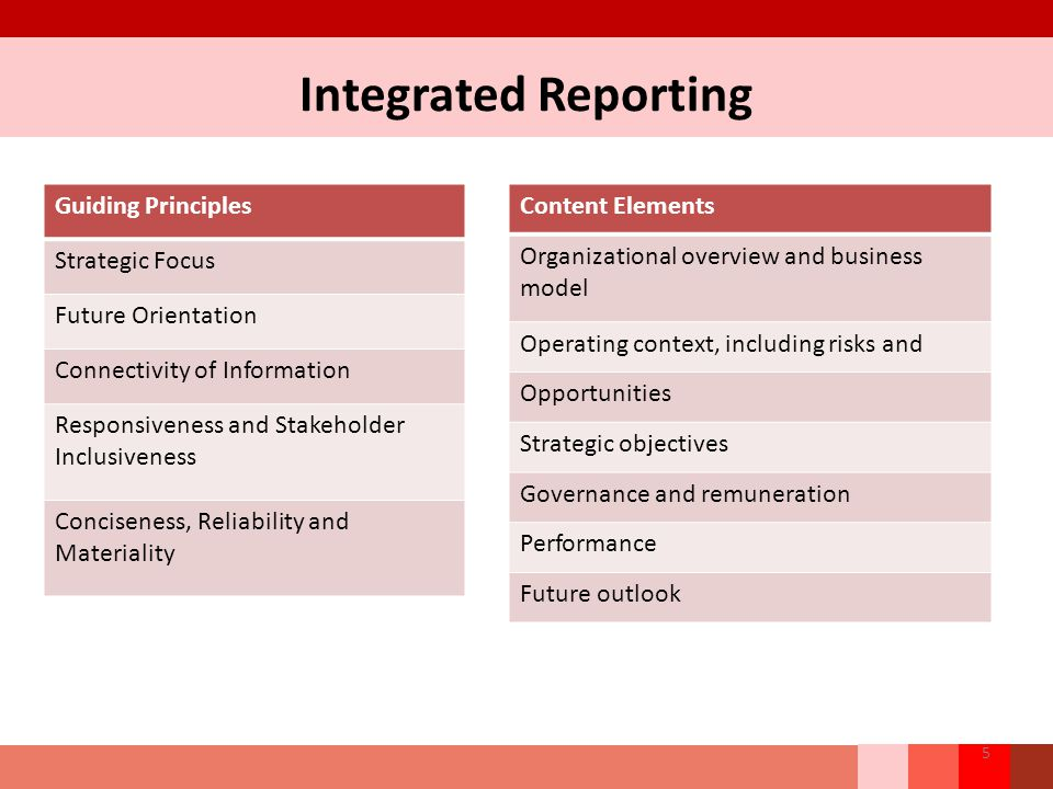 Integrated Reporting Guiding Principles Strategic Focus Future Orientation Connectivity of Information Responsiveness and Stakeholder Inclusiveness Co