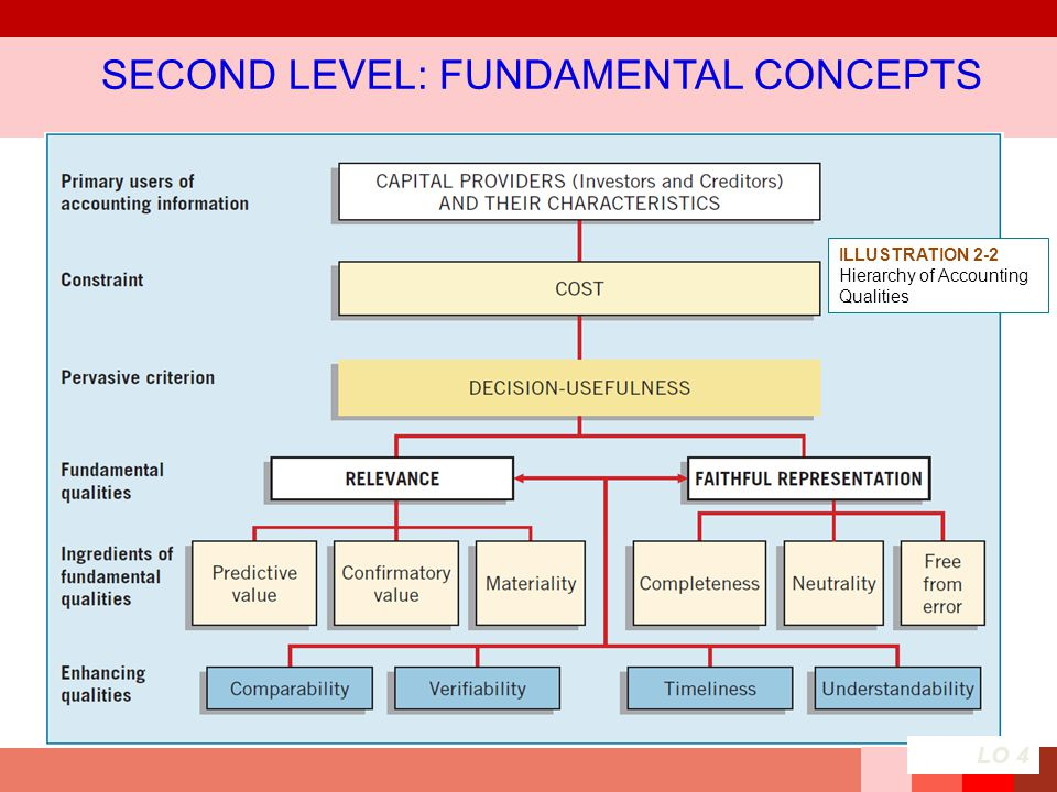 ILLUSTRATION 2-2 Hierarchy of Accounting Qualities SECOND LEVEL: FUNDAMENTAL CONCEPTS LO 4