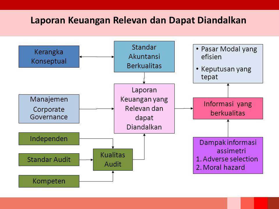 Laporan Keuangan Relevan dan Dapat Diandalkan Kompeten Kerangka Konseptual Independen Standar Akuntansi Berkualitas Laporan Keuangan yang Relevan dan