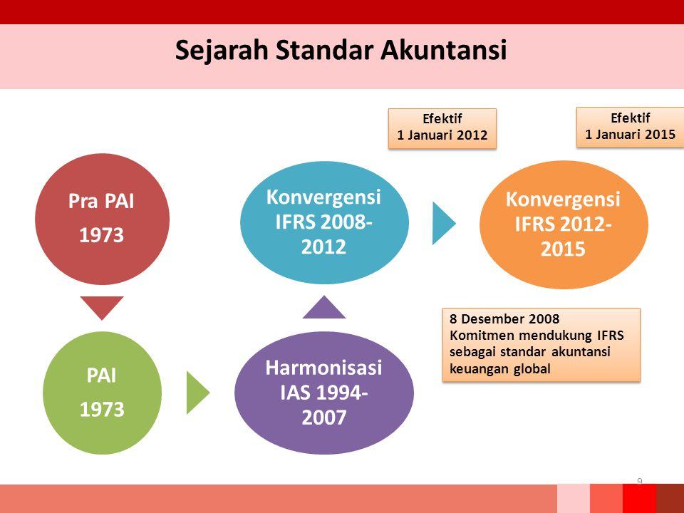 Sejarah Standar Akuntansi Pra PAI 1973 PAI 1973 Harmonisasi IAS 1994- 2007 Konvergensi IFRS 2008- 2012 Konvergensi IFRS 2012- 2015 9 8 Desember 2008 K
