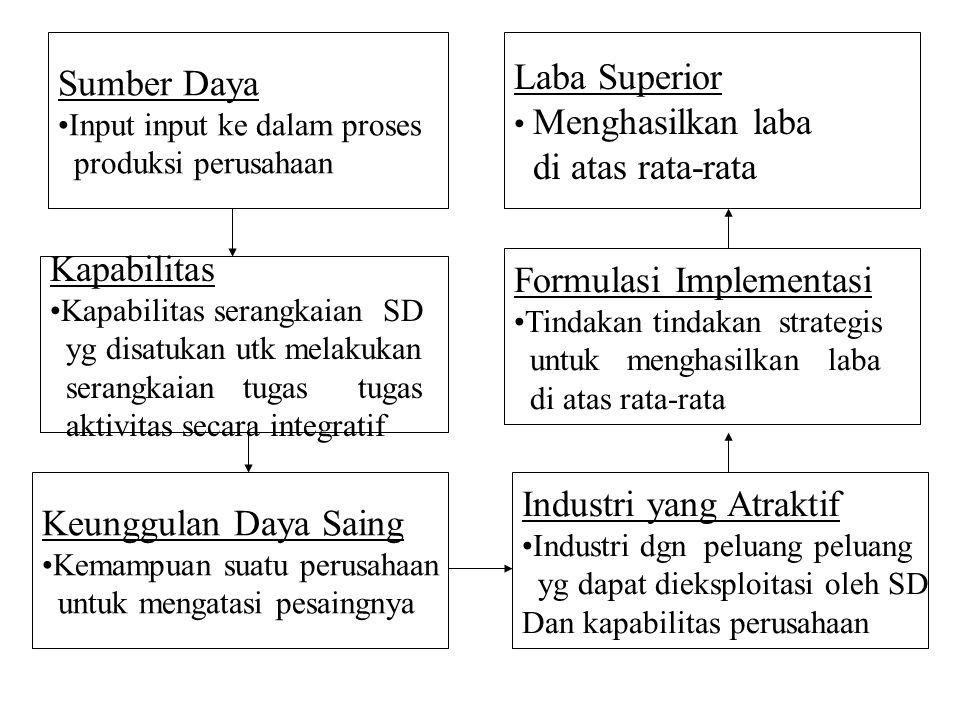 Sumber Daya Input input ke dalam proses produksi perusahaan Kapabilitas Kapabilitas serangkaian SD yg disatukan utk melakukan serangkaian tugas tugas