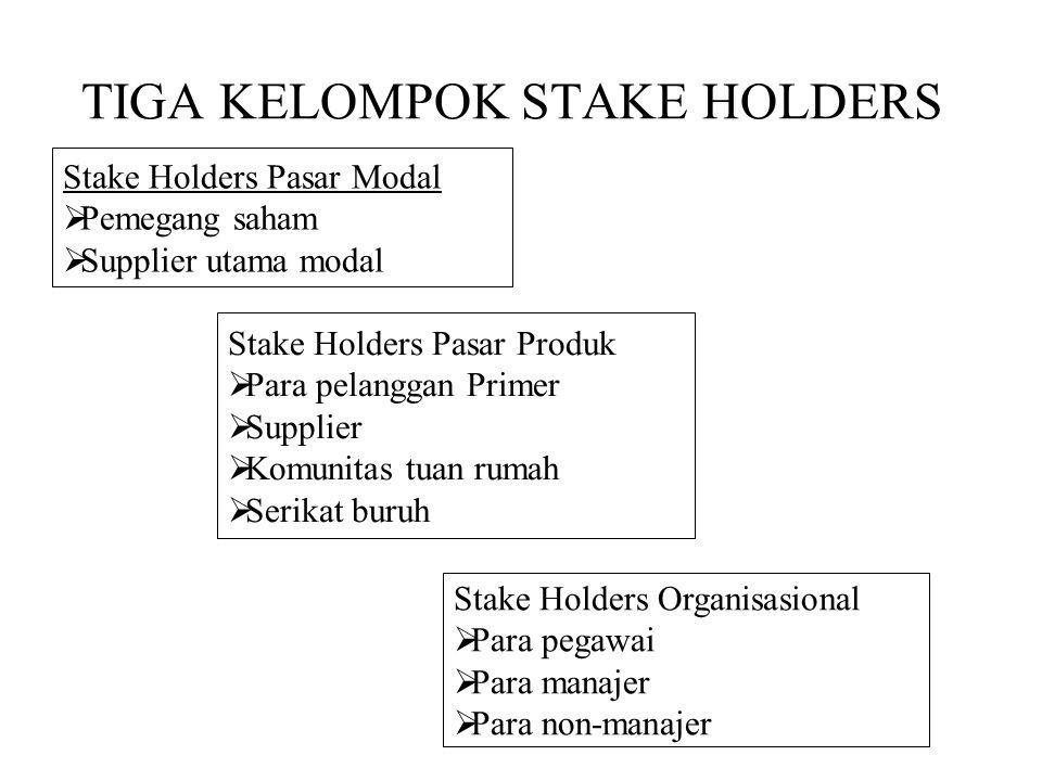 TIGA KELOMPOK STAKE HOLDERS Stake Holders Pasar Modal  Pemegang saham  Supplier utama modal Stake Holders Pasar Produk  Para pelanggan Primer  Sup