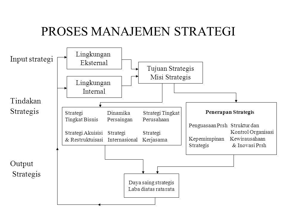 PROSES MANAJEMEN STRATEGI Input strategi Tindakan Strategis Output Strategis Lingkungan Eksternal Lingkungan Internal Tujuan Strategis Misi Strategis