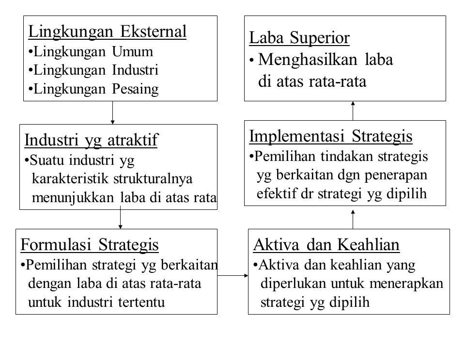 Model Dengan Basis Sumber Daya Untuk Laba Superior 1.Mengidentifikasikan sumber daya perusahaan, mempelajari ekuatan dan kelemahannya dibandingkan dengan kekuatan dan kelemahannya para pesaing 2.Menentukan kapabilitas perusahaan.