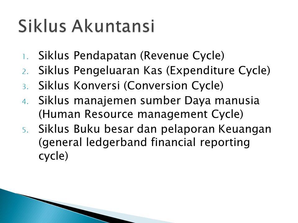 1. Siklus Pendapatan (Revenue Cycle) 2. Siklus Pengeluaran Kas (Expenditure Cycle) 3. Siklus Konversi (Conversion Cycle) 4. Siklus manajemen sumber Da
