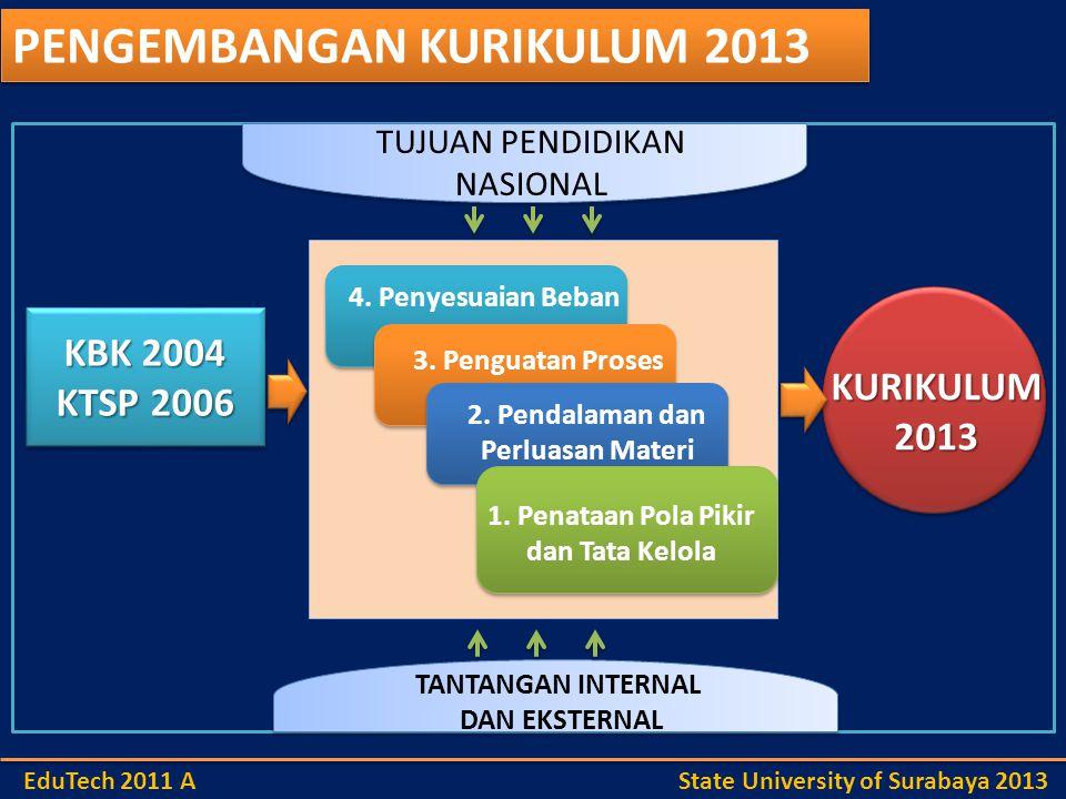 TANTANGAN INTERNAL 1.Kemampuan SDM Pendidikan 2. Paradigma Stake Holder Pendidikan 3.