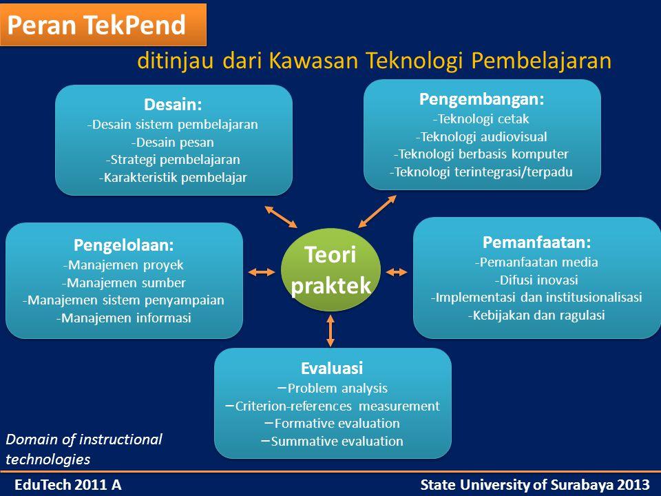 Peran TekPend ditinjau dari Kawasan Teknologi Pembelajaran Teori praktek Teori praktek Pengembangan: -Teknologi cetak -Teknologi audiovisual -Teknologi berbasis komputer -Teknologi terintegrasi/terpadu Pengembangan: -Teknologi cetak -Teknologi audiovisual -Teknologi berbasis komputer -Teknologi terintegrasi/terpadu Pemanfaatan: -Pemanfaatan media -Difusi inovasi -Implementasi dan institusionalisasi -Kebijakan dan ragulasi Pemanfaatan: -Pemanfaatan media -Difusi inovasi -Implementasi dan institusionalisasi -Kebijakan dan ragulasi Desain: -Desain sistem pembelajaran -Desain pesan -Strategi pembelajaran -Karakteristik pembelajar Desain: -Desain sistem pembelajaran -Desain pesan -Strategi pembelajaran -Karakteristik pembelajar Evaluasi − Problem analysis − Criterion-references measurement − Formative evaluation − Summative evaluation Evaluasi − Problem analysis − Criterion-references measurement − Formative evaluation − Summative evaluation Pengelolaan: -Manajemen proyek -Manajemen sumber -Manajemen sistem penyampaian -Manajemen informasi Pengelolaan: -Manajemen proyek -Manajemen sumber -Manajemen sistem penyampaian -Manajemen informasi Domain of instructional technologies