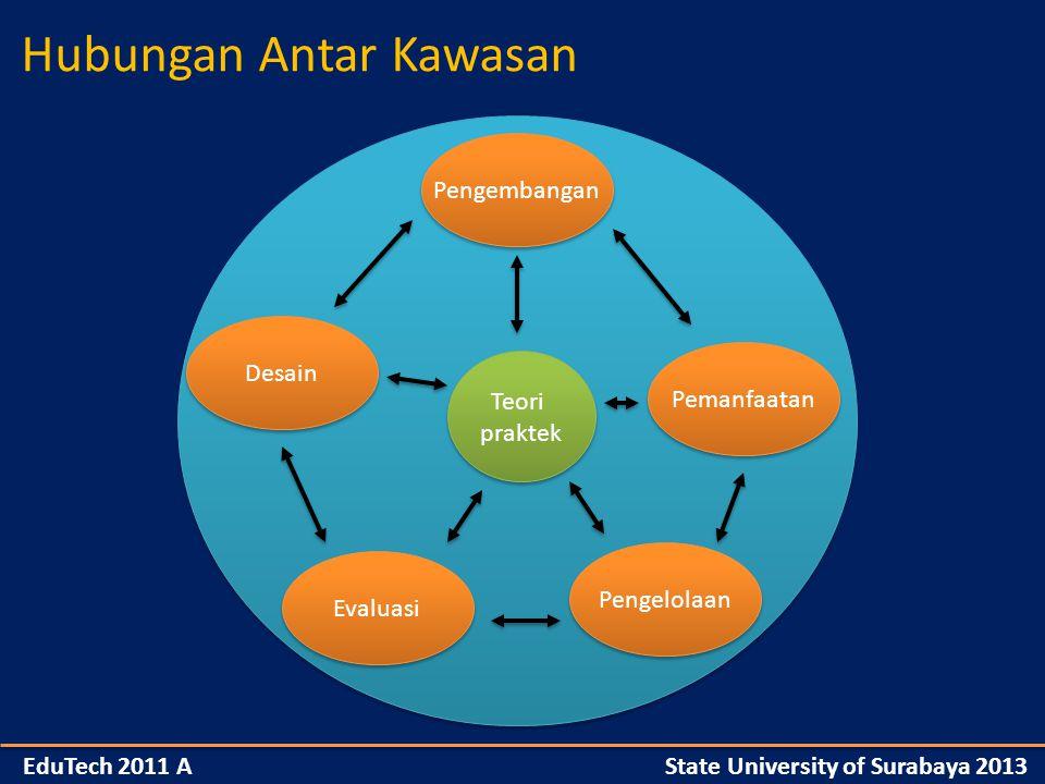 Pengembangan Desain Pemanfaatan Pengelolaan Evaluasi Teori praktek Teori praktek Hubungan Antar Kawasan EduTech 2011 A State University of Surabaya 2013