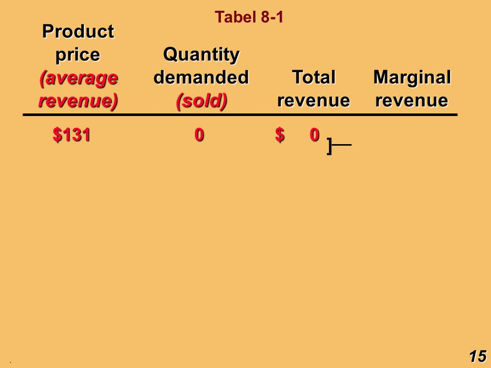 Productprice(averagerevenue) TotalrevenueMarginalrevenue $131 0 $ 0 ]Quantitydemanded(sold) 15. Tabel 8-1