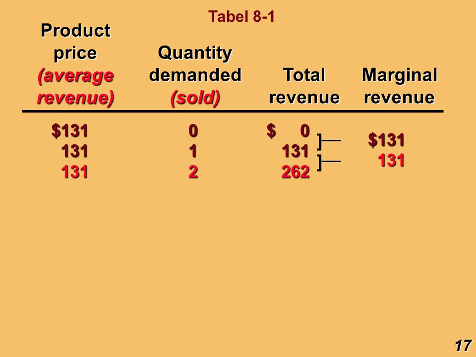 Productprice(averagerevenue) TotalrevenueMarginalrevenue $131 131 131131 0 1 2 $ 0 131262 ]$131131 ]Quantitydemanded(sold) 17 Tabel 8-1