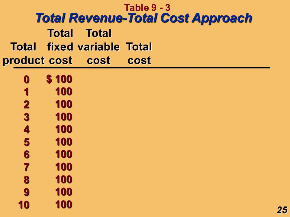 Totalcost 0 1 2345678910 Totalproduct TotalfixedcostTotalvariablecost $ 100 $ 100 100 100 100100100100100100100100 25 Total Revenue-Total Cost Approac