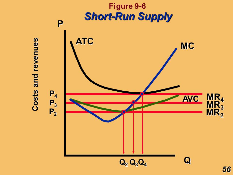 P Q MC AVC ATC MR 2 MR 3 MR 4 P2P2P2P2 P3P3P3P3 P4P4P4P4 Q3Q3Q3Q3 Q4Q4Q4Q4 Q2Q2Q2Q2 Costs and revenues 56 Short-Run Supply Figure 9-6