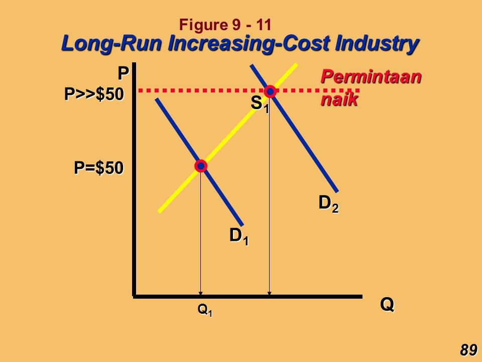 P Q P=$50 D1D1D1D1 Q1Q1Q1Q1 S1S1S1S1 D2D2D2D2 Long-Run Increasing-Cost Industry Permintaan naik P>>$5089 Figure 9 - 11