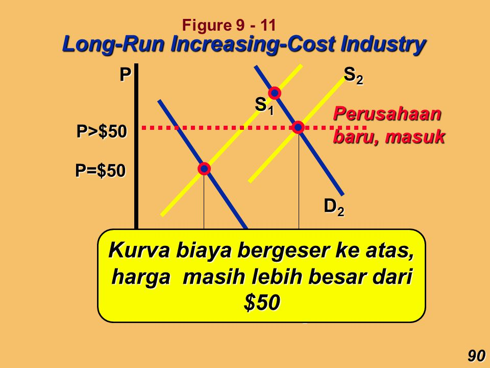 P Q P=$50 D1D1D1D1 Q1Q1Q1Q1 S1S1S1S1 D2D2D2D2 S2S2S2S2 Q2Q2Q2Q2 Long-Run Increasing-Cost Industry long-run S Dlm Jk.panjang, supply berpindah ke harga yg lebih tinggi 91 Figure 9 - 11