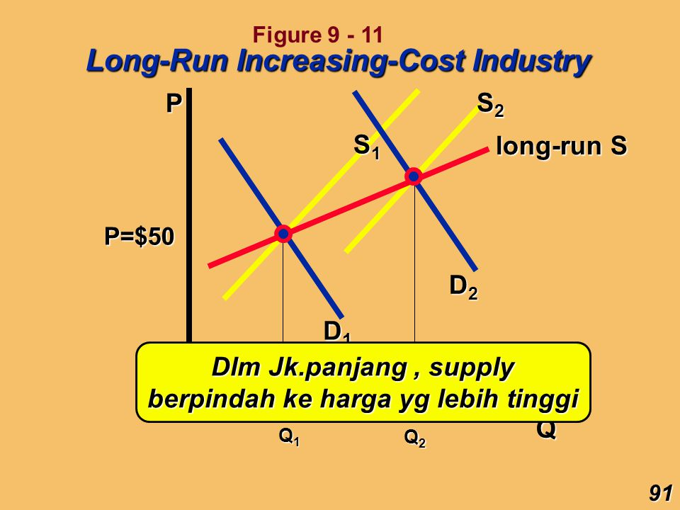 P Q P=$50 D1D1D1D1 Q1Q1Q1Q1 S1S1S1S1 D2D2D2D2 S2S2S2S2 Q2Q2Q2Q2 Long-Run Increasing-Cost Industry long-run S Dlm Jk.panjang, supply berpindah ke harga