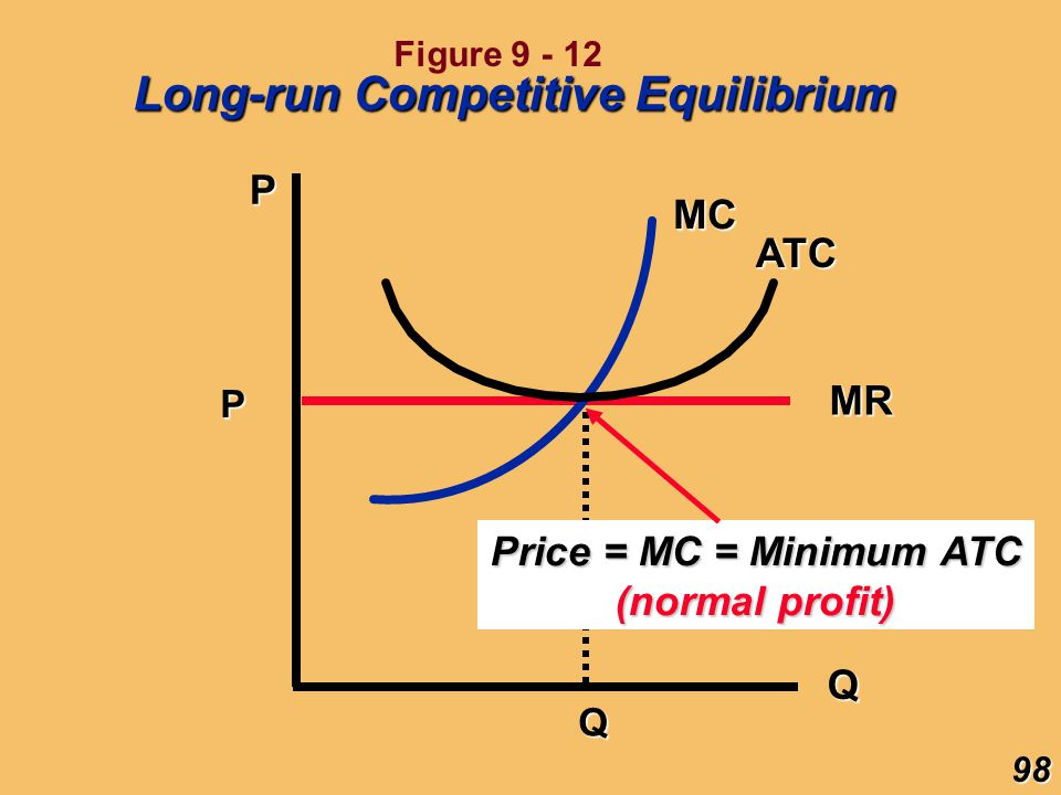 P Q P MR Q MC ATC Price = MC = Minimum ATC (normal profit) 98 Long-run Competitive Equilibrium Figure 9 - 12