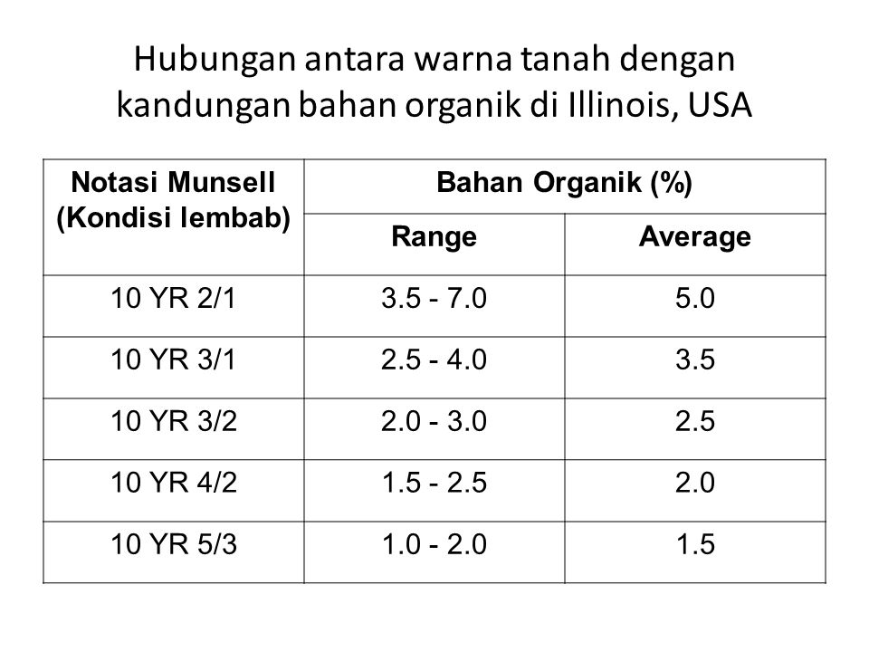 Hubungan antara warna tanah dengan kandungan bahan organik di Illinois, USA Notasi Munsell (Kondisi lembab) Bahan Organik (%) RangeAverage 10 YR 2/13.