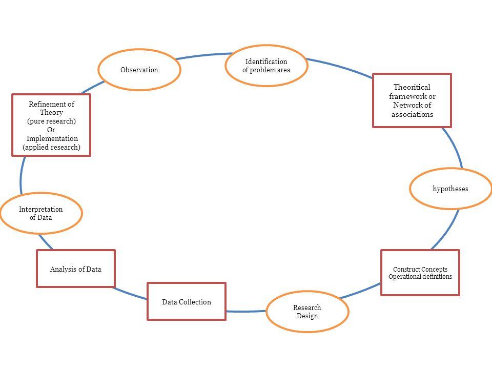 Kerangka Teori YA Tidak Observasi Topik Penelitian Pengumpulan Data Awal Perumusa n Masalah Hipotesis Desain Risert Data Logika Deduktif Laporan Pengambilan Keputusan Manajerial Presentasi Laporan Hasil Penelitian