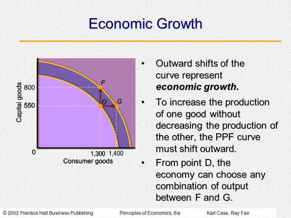 © 2002 Prentice Hall Business PublishingPrinciples of Economics, 6/eKarl Case, Ray Fair Economic Growth To increase the production of one good without decreasing the production of the other, the PPF curve must shift outward.To increase the production of one good without decreasing the production of the other, the PPF curve must shift outward.