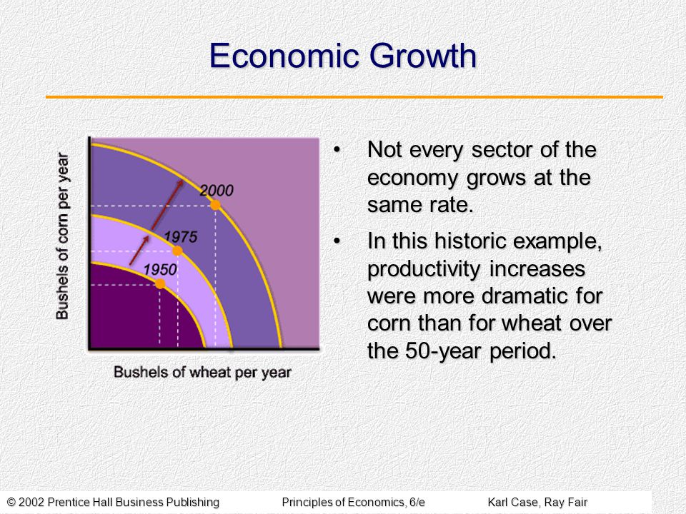 © 2002 Prentice Hall Business PublishingPrinciples of Economics, 6/eKarl Case, Ray Fair Economic Growth Not every sector of the economy grows at the same rate.Not every sector of the economy grows at the same rate.